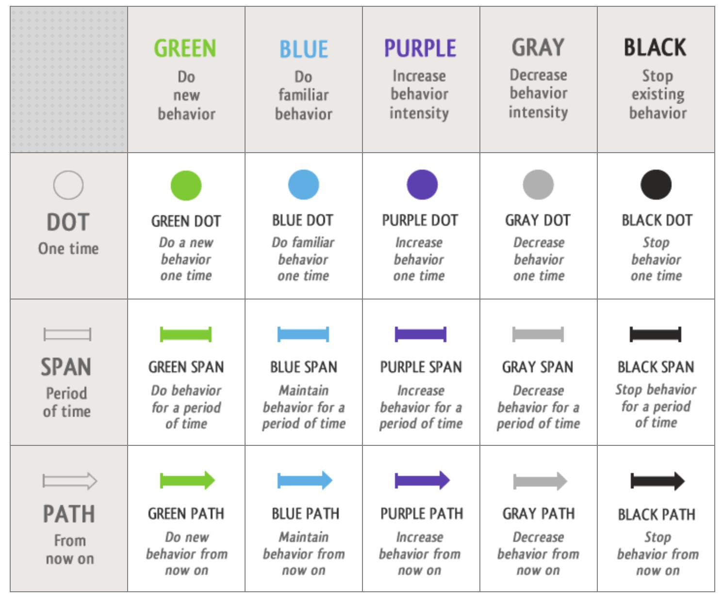 BJ Fogg Behavior Grid